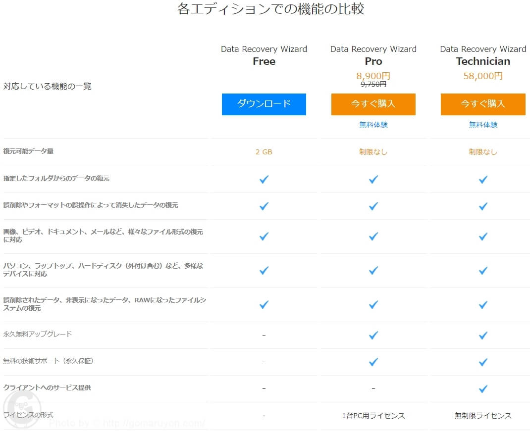 EaseUS Data Recovery Wizard 対応機能一覧