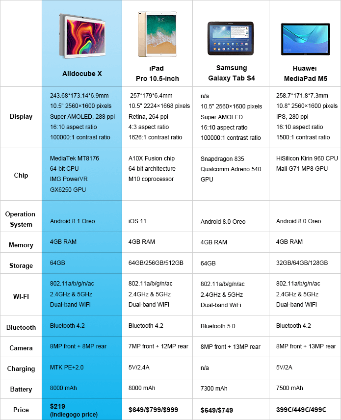 Alldocube XをiPadやSamsungやHuaweiなど他タブレットと比較