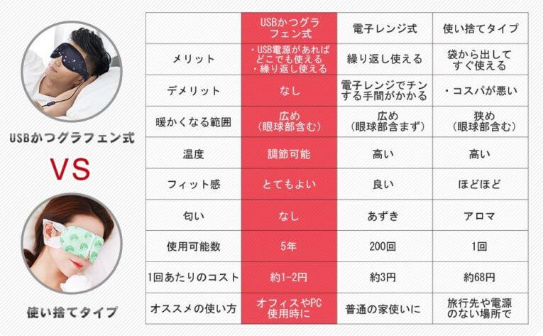 Graphene Times ホットアイマスク 使い捨てタイプとの比較