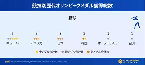 東京オリンピックの予想獲得メダル数